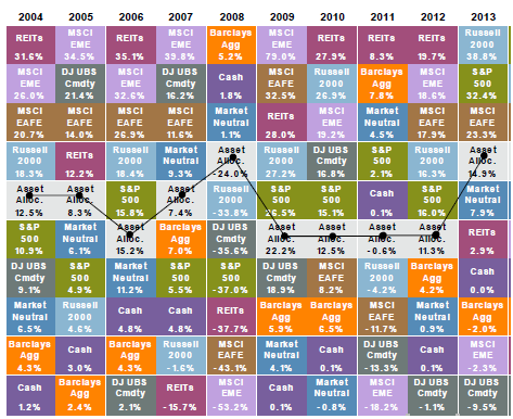 February 2014 compass capital corporation the periodic table of investment returns depicts annual returns for eight asset classes ranked from best to worst each asset class is color coded for easy urtaz